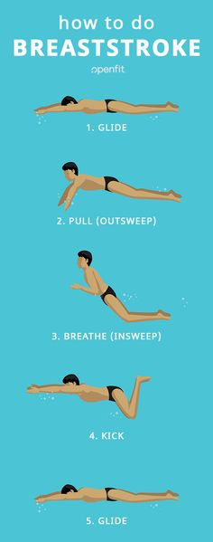 The breaststroke is one of the four major strokes for swimming. Here is how you do it properly plus tips on how to avoid common mistakes. Open Water Swimming, Swimming Tips, Keep Swimming, Swimming Workouts, Swimming Program, Swimming Drills, Swimming Coach, Olympic Swimming, Swimming Classes