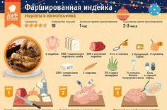Как приготовить фаршированную индейку. Инфографика | Стол | Новый год | Аргументы и Факты