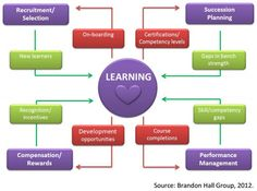 """Learning puts the """"heart"""" in talent management #HR #TM"""