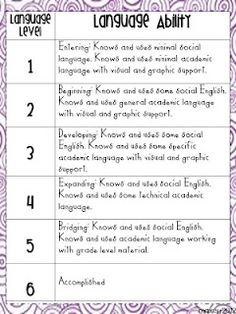 ESOL Language Level Charts.  Will helps teacher make appropriate accommodations based on language ability of EL student.