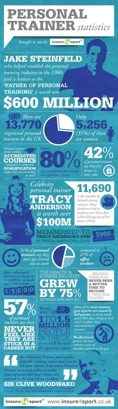 Facts and stats about personal trainers in the UK #infographic