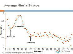 Average HbA1c By Age
