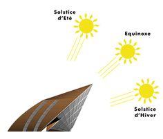 Schémas de l'Ensoleillement de l'Architecture Bioclimatique Heliodome - coté