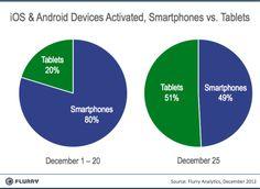 L'effet de Noël sur les activations d'appareils Android et iOS