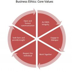 Business ethics (also corporate ethics) is a form of applied ethics or professional ethics that examines ethical principles and moral or ethical problems that arise in a business environment. It applies to all aspects of business conduct and is relevant to the conduct of individuals and entire organizations.