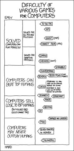 xkcd on game difficulty...