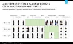 Wine Buyers Judge Bottles by Their Labels—How Can Brands Stand Out?