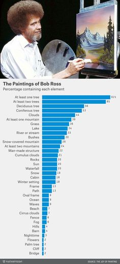 The Paintings of Bob Ross - contain at least one tree - one happy little tree I like to add Bronde Bob, Grass Lake, Curled Bob, Happy Little Trees, Line Bob Haircut, Chin Length Bob, Bob Ross Paintings, The Joy Of Painting, Popular Paintings