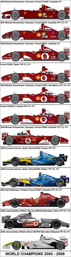 Formula One Grand Prix World Champions 2000-2009