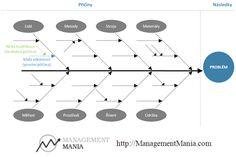 Powerpoint fishbone diagram the art of diagrams pinterest managementmania ishikawa diagram ccuart Choice Image