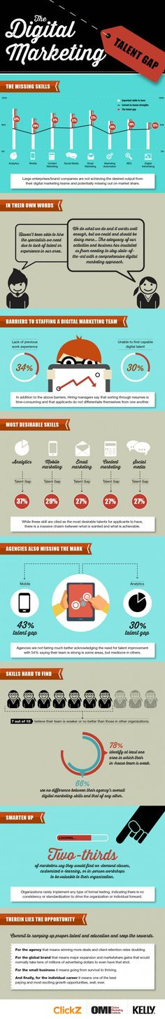 2014's most desirable digital marketing skills