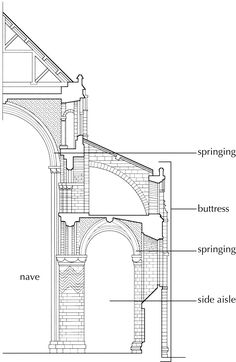 Buttress #architecture #structure