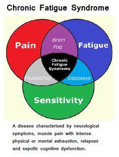 Chronic Fatigue Syndrome. My diagnosis.