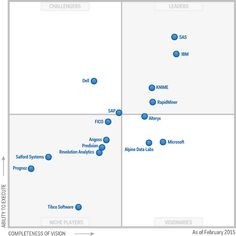SAS, IBM, KNIME, and RapidMiner lead in Gartner 2015 Magic Quadrant for Advanced Analytics Platforms. We analyze who gained and who lost versus last year. Aruba Networks, Machine Learning Platform, Juniper Networks, Business Intelligence, Data Analytics, Big Data, Open Data, The Marketing, Data Science