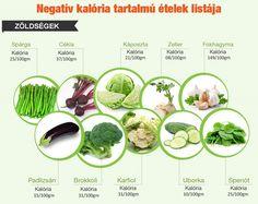 Itt a negatív kalóriás ételek listája: nézd meg, mit ehetsz büntetlenül! | Femcafe