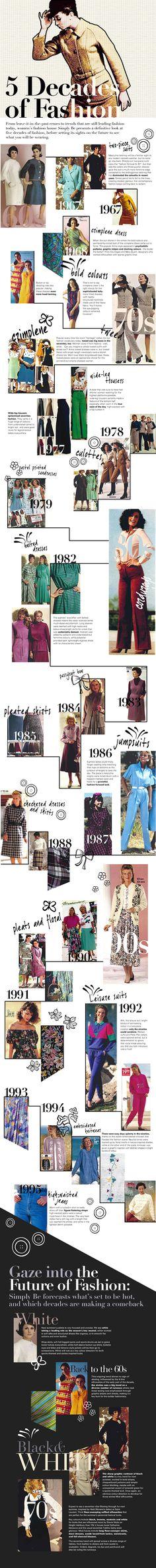 5 Decades of Fashion