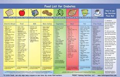 Food List for Diabetes. diabetesmanager / Medical Nutritional Therapy for the Patient With Diabetes Diabetic Food List, Diabetic Tips, Diabetic Meal Plan, Diet Food List, Food Lists, Diet Menu, Gestational Diabetes Recipes, Diabetes Information, Food Pyramid