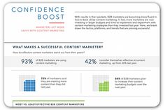 Social media surging in B2B content marketing | Articles | Home