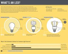 Let's hear it for LEDs! There has been lots of chatter about LEDs lately, so this visualization aims to set the record straight as to why LEDs deserve the spotlight. Compared to both incandescent and CFL bulbs, LEDs are not only more energy efficient, but they last longer too!