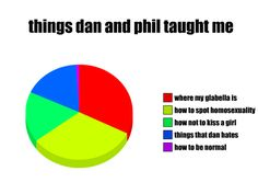dan and phil phan art - Google Search