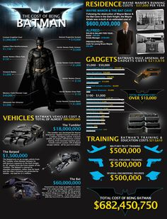 How Much Does It Really Cost to Be Batman? #infographic