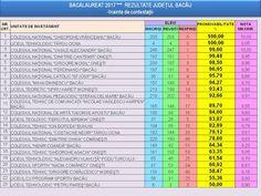 Profu`economist: BACALAUREAT 2017 (JUD. BACĂU) Romania, Periodic Table, Note, Periodic Table Chart, Periotic Table