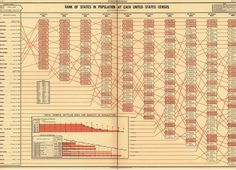 Rank of states in population at each United States Census (1883)