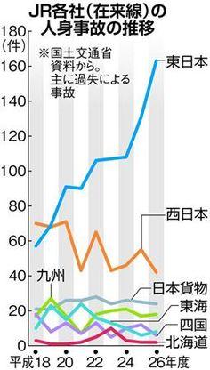 JR東日本の在来線で人身事故が急増していることが11日、国土交通省の統計で分かった。平成26年度は18年度の約3倍に増加。JR東は「25年度に人身事故の基準を変更したため」と話しているが、24年度には既に18年度の約2倍に増えている。ダイヤの乱れにもつながる人身事故の原因究明と有効な対策が急務となっている。 国交省がまとめた「鉄軌道輸送安全情報」では、本人の故意でない列車との接触で命を落としたり、けがをしたりした事故を「人身障害事故」と定義して集計。主にホームからの転落やホーム上での接触、線路内立ち入りを含み、自殺や脱線事故などは除かれる。...