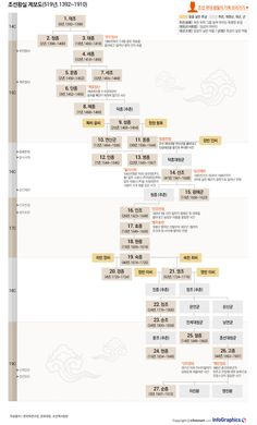AT A GLANCE: gyebodo Joseon Dynasty Joseon datkeom Information Graphics School Motivation, Study Motivation, Sense Of Life, History Timeline, Asian History, Korean Language, Korean Traditional, Information Graphics, Seong