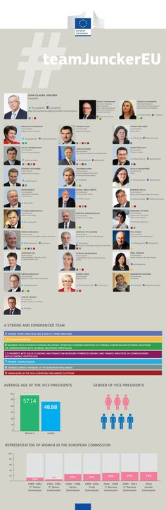 The attribution of portfolios for the new European Commission has been announced.  Did you know that the average age of Vice-Presidents is down almost by 10 years, from 57 to 48? In addition, 3 of the 7 (42%) Vice-Presidents are women. A strong and experienced team, the proposed Juncker Commission includes 5 former Prime Ministers, 4 Deputy Prime Ministers, 19 former Ministers, 7 returning Commissioners and 8 former Members of the European Parliament #TeamJunckerEU #EC2014