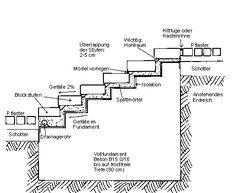 die die pergola sp ter tragen soll ist eine aussparung im fundament aufbauten. Black Bedroom Furniture Sets. Home Design Ideas