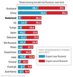 Import- of exportwaarde (Rusland)