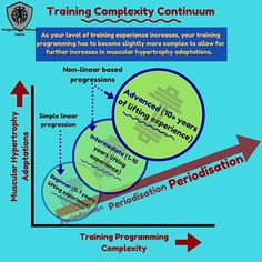 Keeping things simple is always good advice. But some 'complexity' is always better, especially if you are an intermediate or advanced lifter. ⬇⬇⬇ ➖➖ If you are a beginner, then simple is optimum. That is, progress will occur through simple weight progres