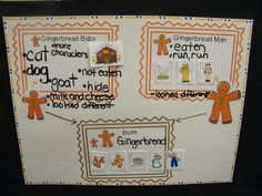 Inspired by Kindergarten: Gingerbread Unit