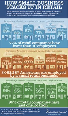 Retail's BIG Blog | Infographic: Why small business is a big deal in retail