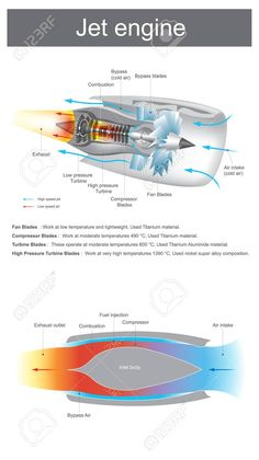 Illustration of jet engine is a reaction engine discharging a fast-moving air that generates thrust by turbine blades work at moderate temperatures to very high temperatures. vector art, clipart and stock vectors. Mechanical Engineering Design, Engineering Science, Aerospace Engineering, Engineering Technology, Turbine Engine, Gas Turbine, Aviation Quotes, Aviation Careers, Aircraft Maintenance Engineer