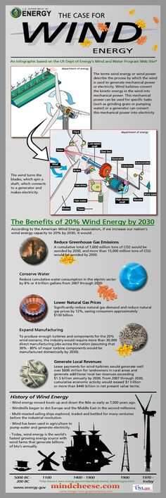 Wind energy is the fastest growing energy source in the world. The US Department of Energy has a great bunch of web pages that review the technology  http://calgary.isgreen.ca/
