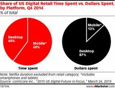 Share of US Digital Retail Time Spent vs. Dollars Spent, by Platform, Q4 2014 (% of total)