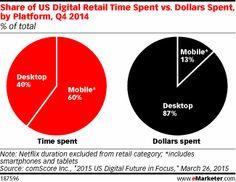 Share of US Digital Retail Time Spent vs. Dollars Spent, by Platform, Q4 2014 (% of total)