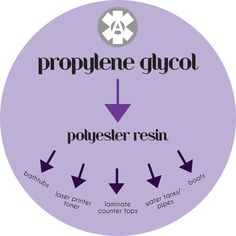 ALERT to all with propylene glycol allergy! It's one of the co-stars in Polyester Resin...