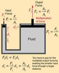 Pascal's law and mechanical advantage Science Engineering Science, Chemical Engineering, Physical Science, Mechanical Engineering, Science And Technology, Energy Technology, Learn Physics, Physics And Mathematics, Pascal's Law