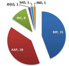 Delhi lection Result 2013