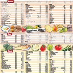JÍDELNÍČEK NA MÍRU :: Fitkodomu Cantaloupe, Fruit, Breakfast, Food, Diet, Morning Coffee, The Fruit, Meals, Yemek