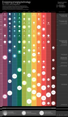 An Interactive Infographic Maps The Future Of Emerging Technology | Co.Exist: World changing ideas and innovation