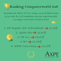 AXPE Consulting ocupa el puesto número 40 del 'Ranking ComputerWorld 2018', que reconoce a las empresas del sector TIC con mayor nivel de facturación durante el ejercicio de 2017.  #TI #IT #TIC #Tecnología #Consultoría #Ranking #Éxito