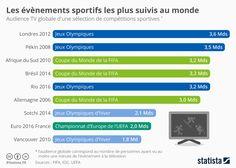 Infographie: Les évènements sportifs les plus suivis au monde | Statista