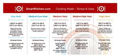 Easy Heat Chart - Smart Kitchen | Online Cooking School http://www.smartkitchen.com/resources/cooking-appendices/reference-materials/heat-temperature-charts/easy-heat-chart