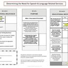 Free! Visual to help  determine the need for Speech-Language Pathology services as a related service