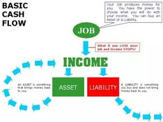 """Learn the difference between earning money and investing money in """"Rich Dad, Poor Dad by: Robert Kiyosaki"""