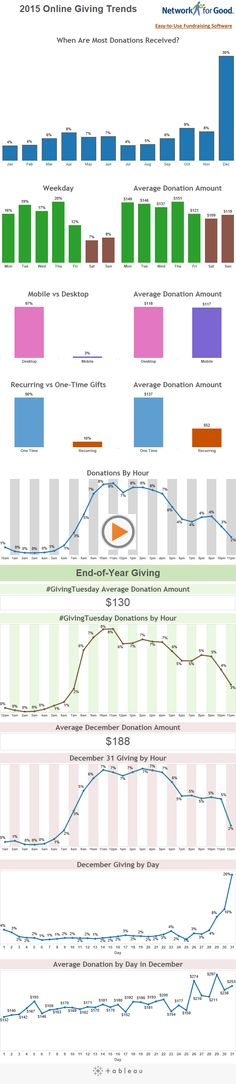 2015 online giving trends from Network for Good, including stats on #GivingTuesday online giving.